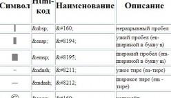 Таблица символов и html кодов к ним