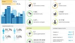 Информация о любом городе в цифрах