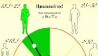 Калькулятор идеального веса (ИМТ)